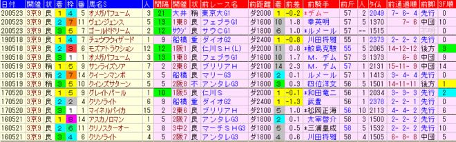 平安S2021 過去5年前走データ表