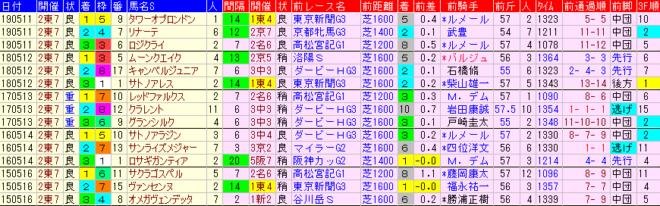 京王杯SC2020 過去5年前走データ表