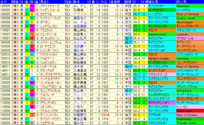 NHKマイルC2020 過去10年成績データ表