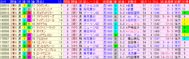 NHKマイルC2021 過去5年前走データ表