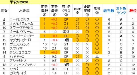 平安S2020 傾向まとめ表