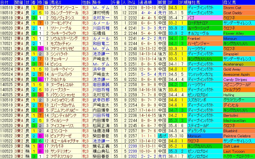 オークス2020 過去10年成績データ表
