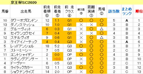京王杯SC2020 傾向まとめ表