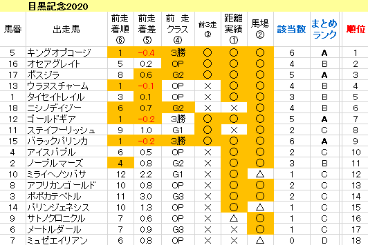 目黒記念2020 傾向まとめ表