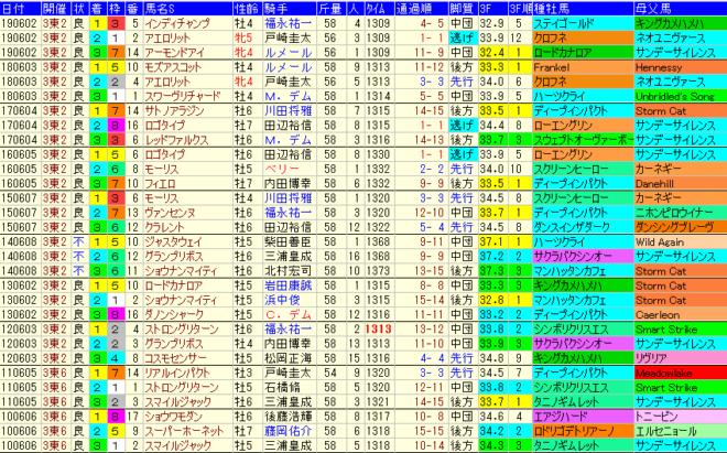 安田記念2020 過去10年成績データ表