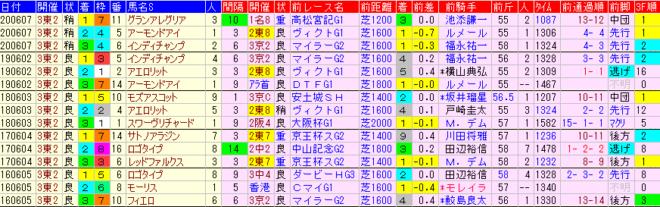 安田記念2021 過去5年前走データ表