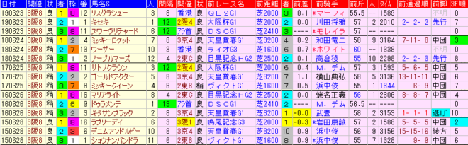 宝塚記念2020 過去5年前走データ表
