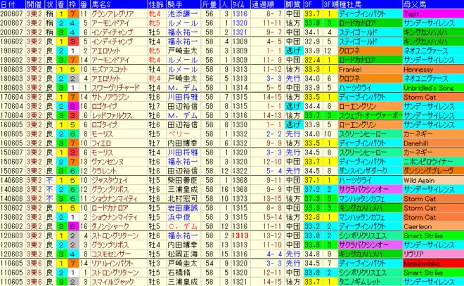 安田記念2021 過去10年成績データ表