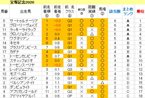 宝塚記念2020 傾向まとめ表