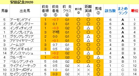 安田記念2020 傾向まとめ表