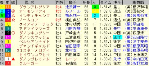 安田記念2020 レース結果全着順