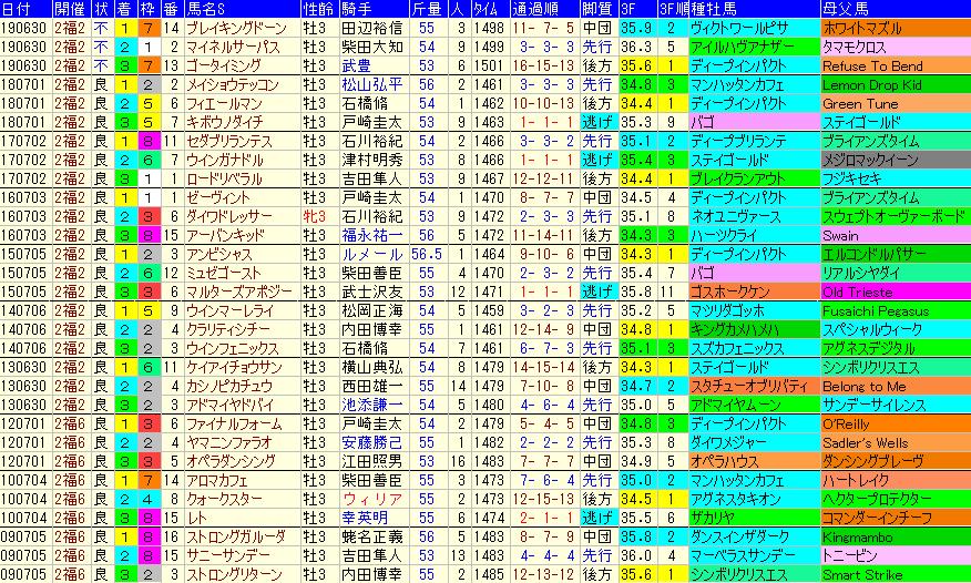 ラジオNIKKEI賞2020 過去10年成績データ表