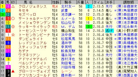 宝塚記念2020 レース結果全着順