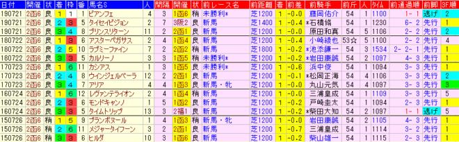 函館2歳S2020 過去5年前走データ表