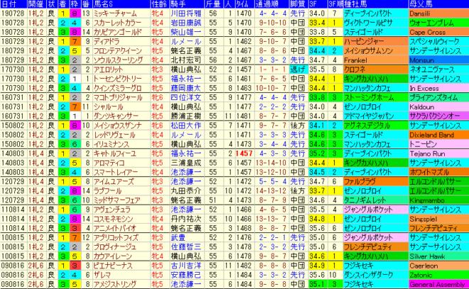 クイーンS2020 過去10年成績データ表