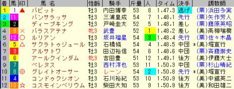 ラジオNIKKEI賞2020 レース結果全着順