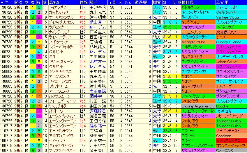 アイビスSD2020 過去10年成績データ表