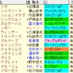 七夕賞2020 枠順確定ラップギア適性値