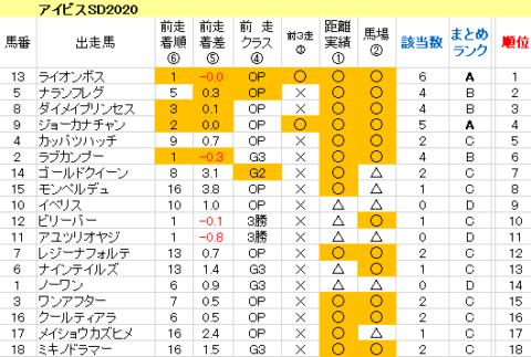 アイビスSD2020 傾向まとめ表