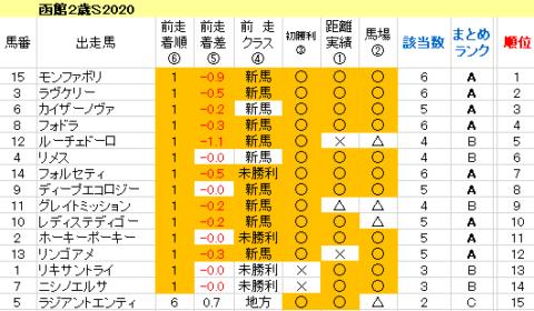 函館2歳S2020 傾向まとめ表