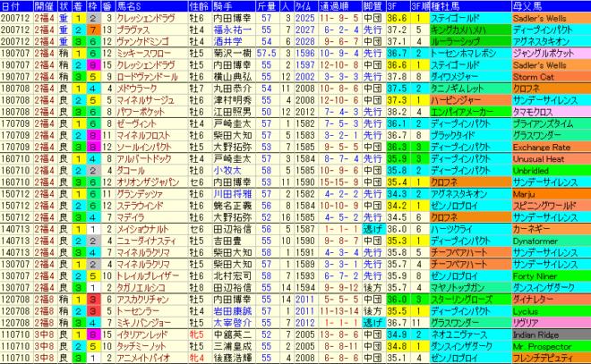 七夕賞2021 過去10年成績データ表
