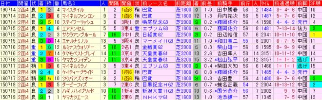 函館記念2020 過去5年前走データ表
