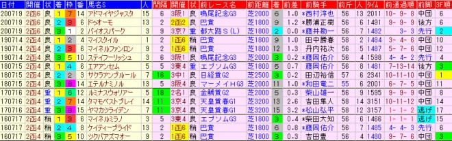 函館記念2021 過去5年前走データ表