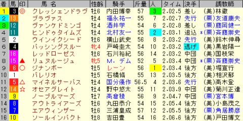 七夕賞2020 レース結果全着順