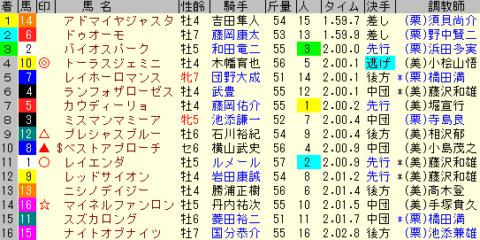 函館記念2020 レース結果全着順