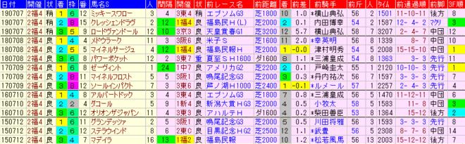 七夕賞2020 過去5年前走データ表