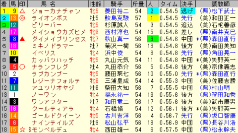 アイビスSD2020 レース結果全着順