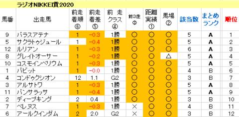 ラジオNIKKEI賞2020 傾向まとめ表