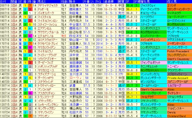 函館記念2021 過去10年成績データ表