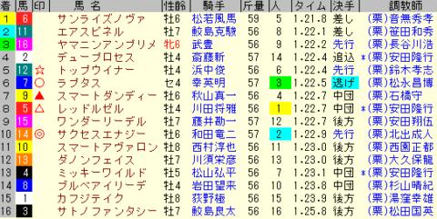 プロキオンS2020 レース結果全着順
