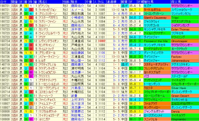 函館2歳S2020 過去10年成績データ表