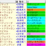 プロキオンS2020 枠順確定ラップギア適性値