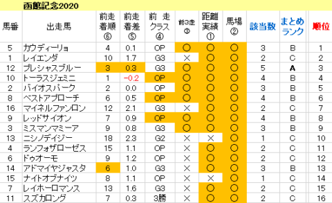 函館記念2020 傾向まとめ表