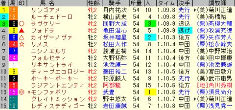 函館2歳S2020 レース結果全着順