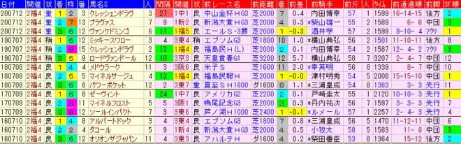 七夕賞2021 過去5年前走データ表