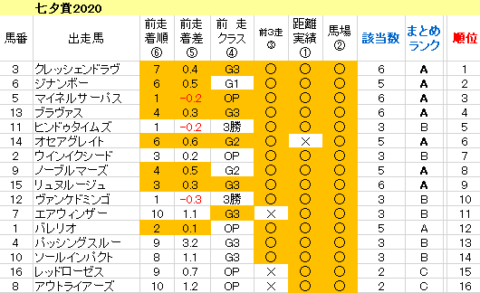 七夕賞2020 傾向まとめ表