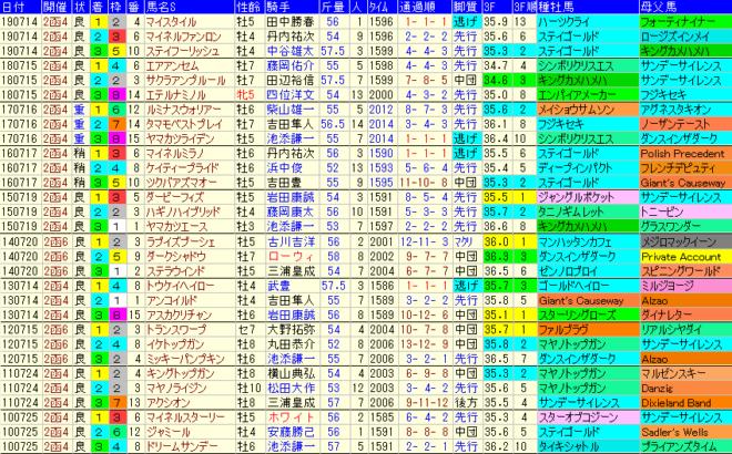 函館記念2020 過去10年成績データ表