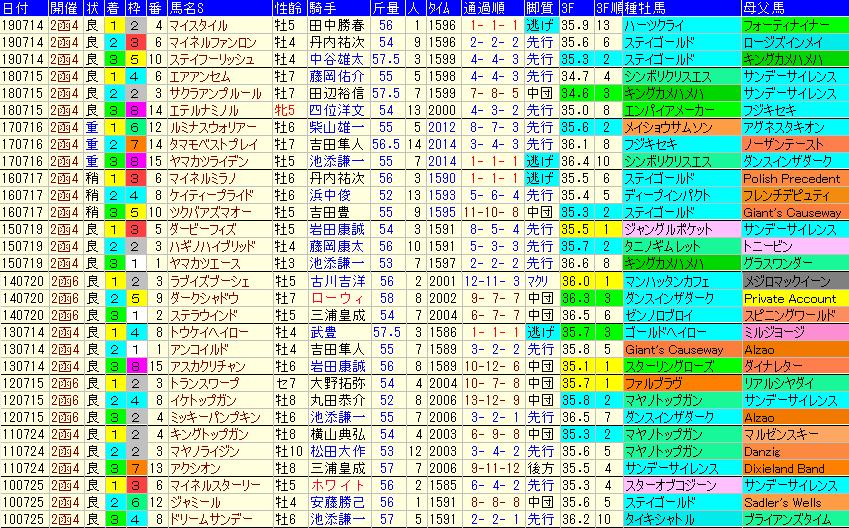 記念 傾向 函館