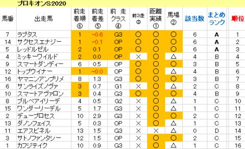 プロキオンS2020 傾向まとめ表