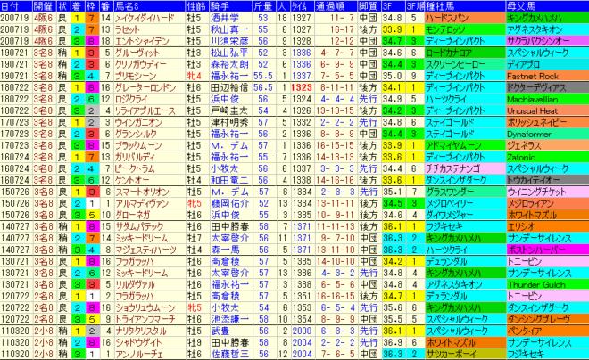 中京記念2021 過去10年成績データ表
