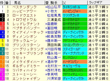 中京記念2020 枠順確定ラップギア適性値
