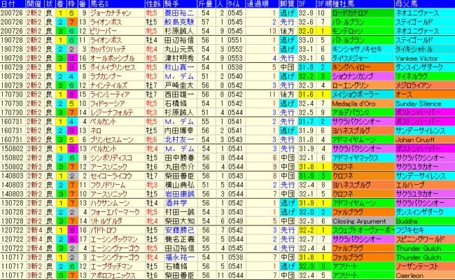アイビスSD2021 過去10年成績データ表