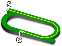 小倉芝1200m コース図