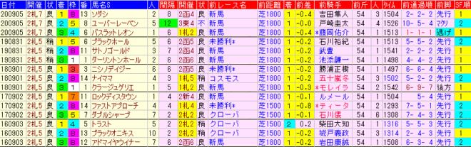 札幌2歳S2021 過去5年前走データ表