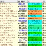 関屋記念2020 枠順確定ラップギア適性値