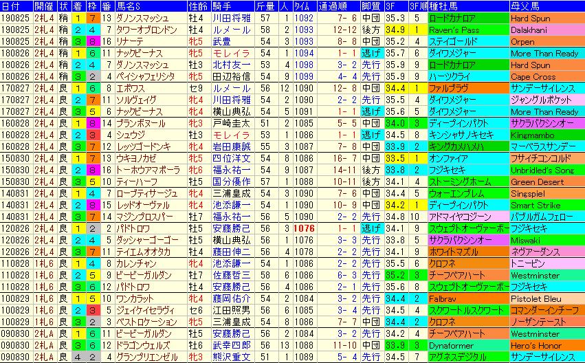 キーンランドC2020 過去10年成績データ表
